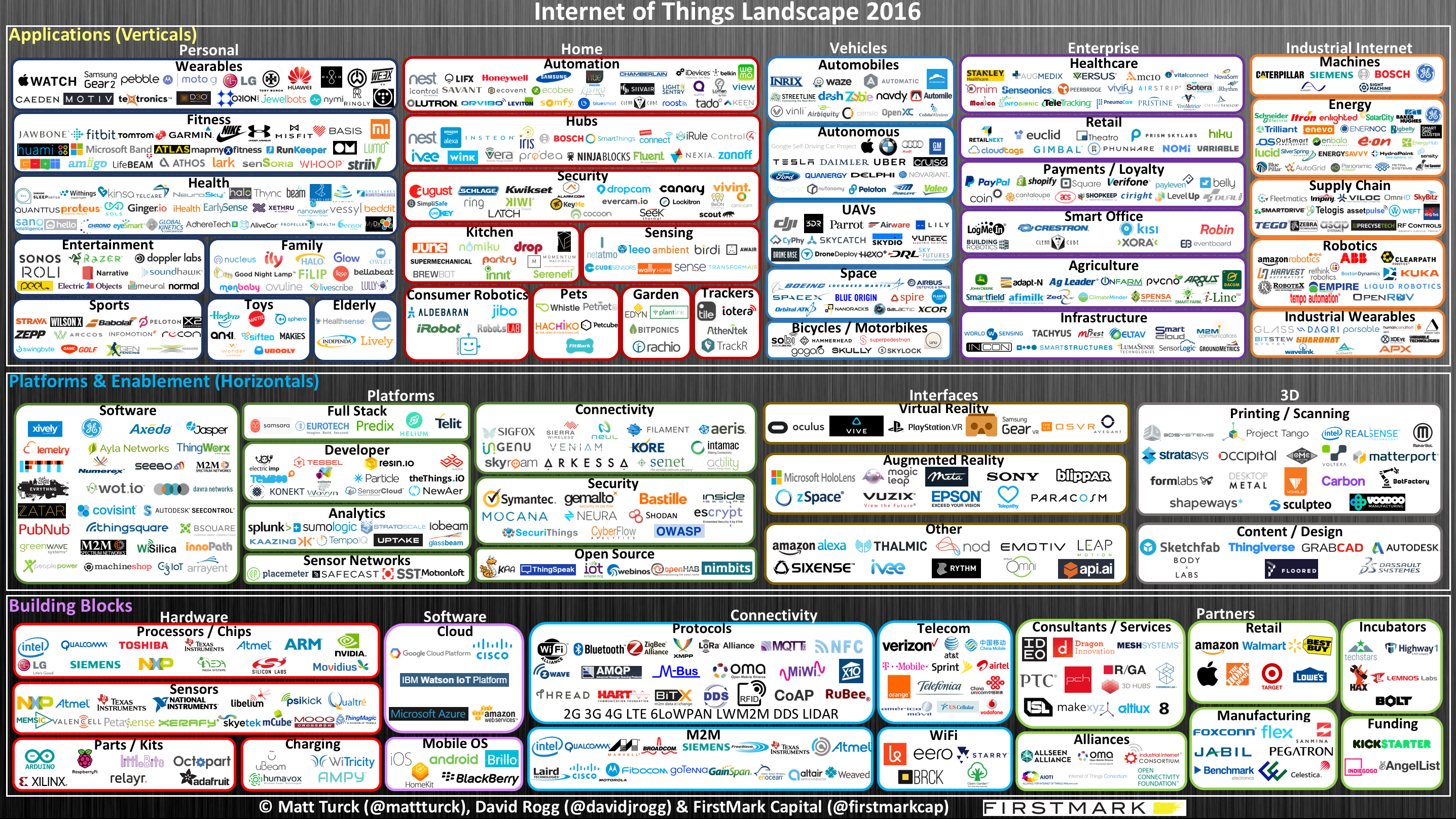 Venture Investment In IoT – And The Companies Making Their Mark