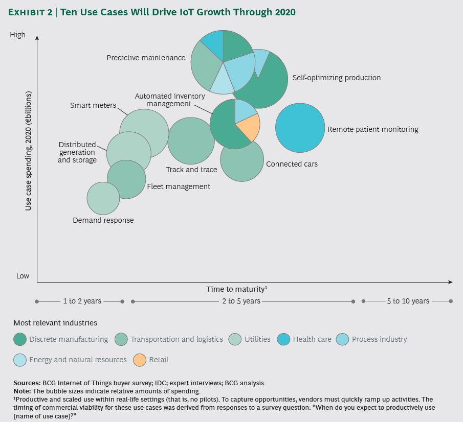 ten-use-cases by BCG
